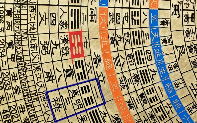 Ein Hexagramm umfasst 5,5°, jede Linie des Hexagramms 0,9°. So exakt kann nur im Imperial Feng Shui gearbeitet werden.